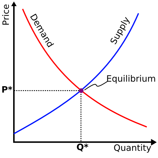 If the Demand curve shifts to the right or left and Supply stays the same, the (P)rice  at that (Q)uantity will change. Same thing happens if the Supply  curve shifts and Demand stays the same. If both Demand and Supply , change, new prices and quantities are determined.