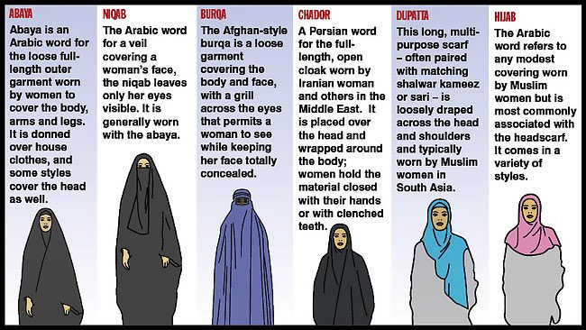 Burqas and niqabs are the other extreme. I think it's possible to find a balance between these two extremes.