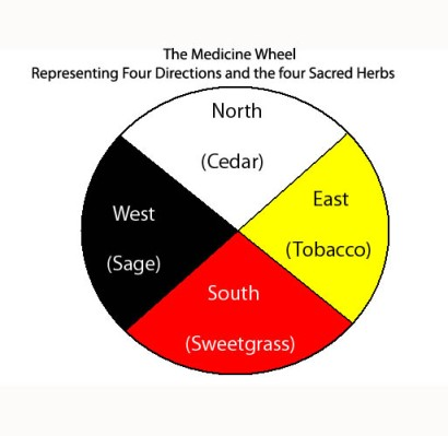 The Medicine Wheel. the 4 colors, the  4 directions, the 4 Peoples