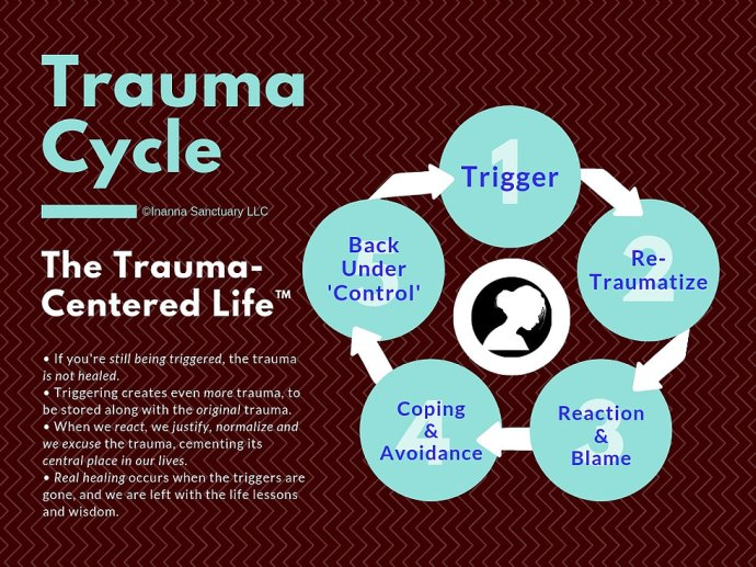 Trauma Cycle